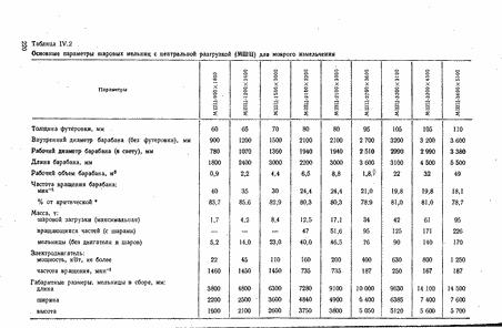 справочник по обогащению руд 1974 год выпуска pdf